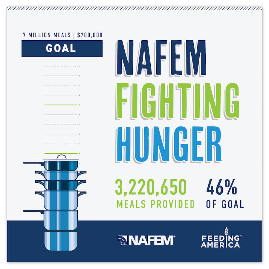 Graphic with stacked pots and pans showing that NAFEM has raised 46% of its goal of 7 million meals